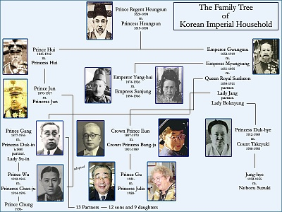 Click image for larger version  Name:Korea Imperial Family Tree.jpg Views:18115 Size:142.2 KB ID:170923