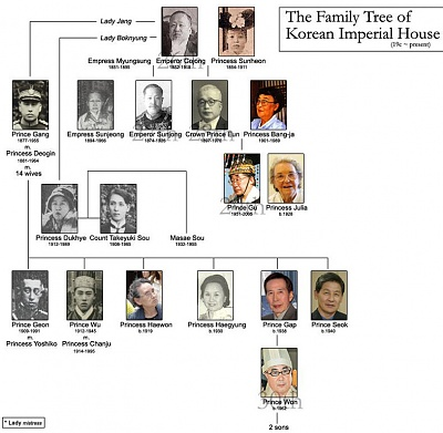 Click image for larger version  Name:Korea Imperial Family Tree 2005.jpg Views:29808 Size:162.5 KB ID:178722
