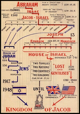 Click image for larger version  Name:Abraham's Family Tree The Lost Tribes of Ephraim, Manasseh and Judah and The Royal House of King.jpg Views:190 Size:201.4 KB ID:285064