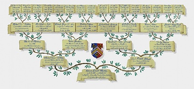 Click image for larger version  Name:Kate Middleton Ancestry from heraldryonthenet.jpg Views:284 Size:115.3 KB ID:286346