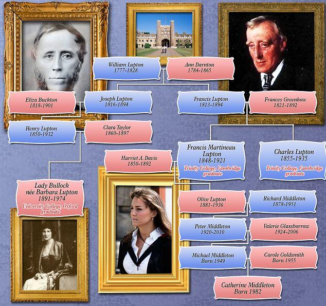 Kate Middleton's Genealogy sassy jane genealogy